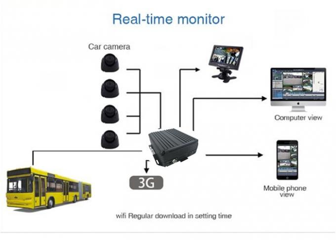 Multi Camera Car DVR Support 3G Wifi GPS , High Performance Mobile DVR For Vehicles